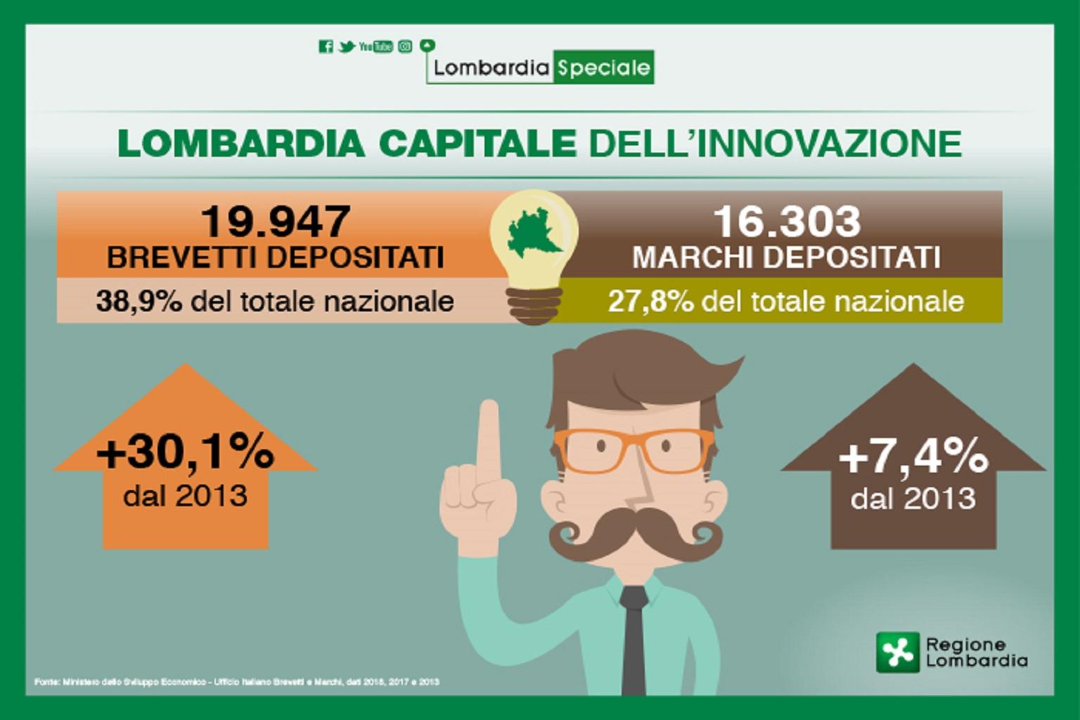 Brevetti Vicepresidente Sala Lombardia Capitale Dell Innovazione Abbiamo Numeri Da Record